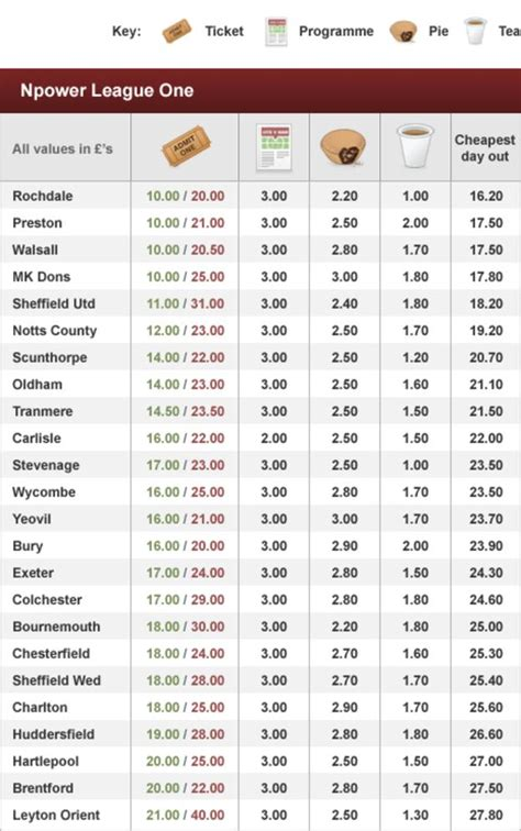 League 1 Table by Price Of Football League One Clubs Sport