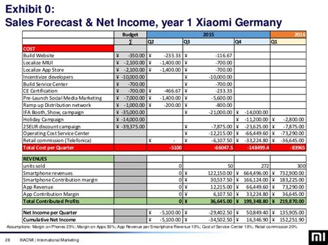 Mba Marketing Deutschland by Xiaomi Germany Market Entry Marketing Strategy Mba