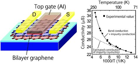 gate graphene transistor mana success in clarifying missing gap and unveiling uncertain factors for graphene electronics