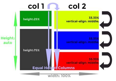 three column layout equal height html using css to create two equal height layout columns
