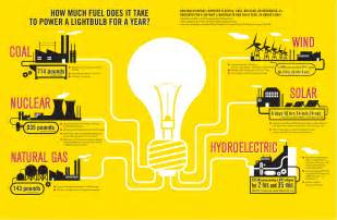 how much energy is needed to power a light bulb revolve