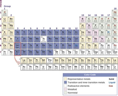Periodic Table Transition Metals by 18 1 Periodicity Chemistry