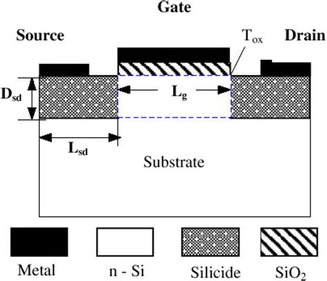 transistor gate width monte carlo simulation of schottky contact with direct tunnelling model iopscience