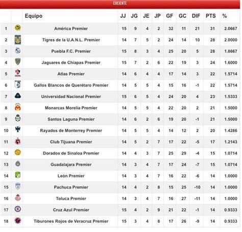 Mx Marbela Vs liga mx p 225 oficial de la liga f 250 tbol profesional