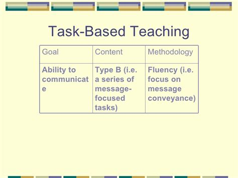task based ellis task based language teaching korea 20064016