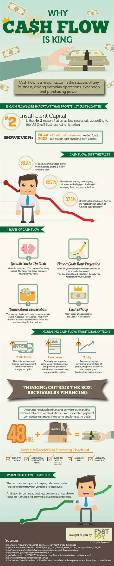 Infographic The Cash Flow Of Your Startup Business Insider Flow Template For Startup Business