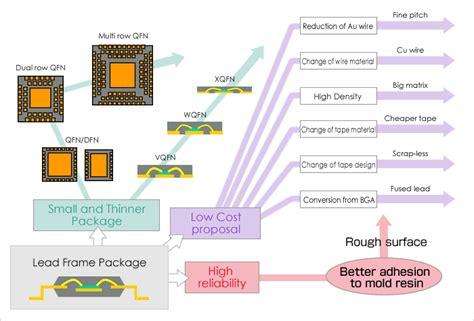 lead frame design rule leadframe products mitsui high tec inc