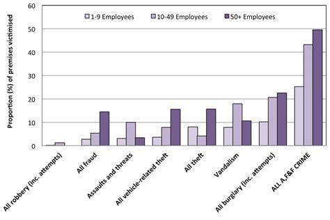 crime statistics bureau crimes against businesses findings 2014 gov uk