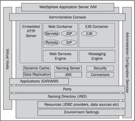 jee architecture diagram websphere jvm architecture overview techpaste