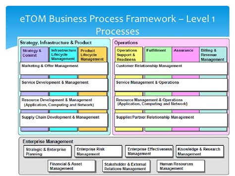 business process template images