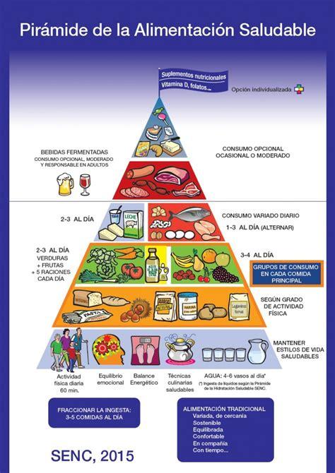 paritarias para la alimentacion 2016 nueva pir 225 mide de los alimentos un paso m 225 s hacia la