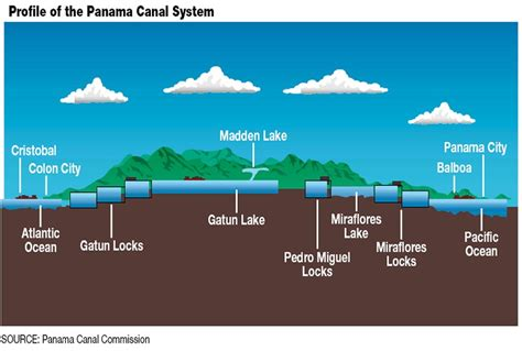 panama canal diagram panama canal maps and images