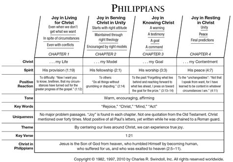book of philippians overview insight for living ministries