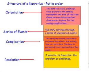 Structure Of A Text Essay by Narrative Koston S
