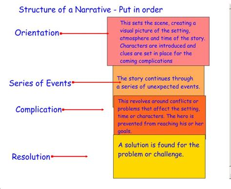 Narrative Essay Structure by Narrative Essay Structure