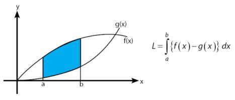 aplikasi integral mencari luas daerah dibatasi kurva