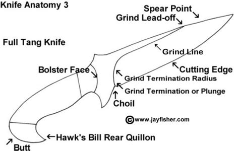 knife terminology knife use and parts descriptions knife sharpening techniques for all shadowspear special