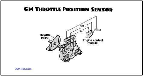 Engine Throttle Position Sensors