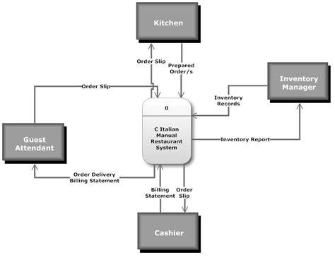 data flow context diagram context diagram data flow diagram for revenue cycle exle