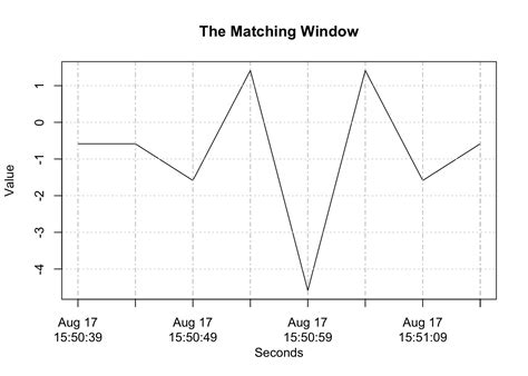 time series pattern matching algorithm a pattern querying tool for time series using pips and