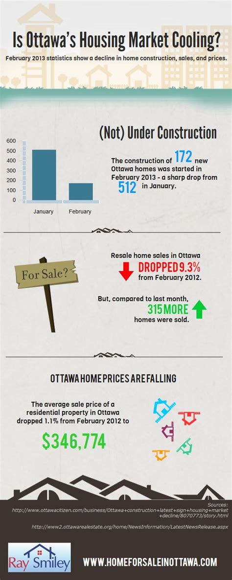 top trends in ottawa s housing market ottawa citizen 17 best images about canada infographics on pinterest