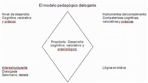 Diseño Curricular Por Competencias Julian De Zubiria Pedagog 237 A Dialogante Implicaciones Monografias