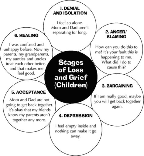 cycle of grief diagram 5 stages of loss worksheets this next diagram shows how