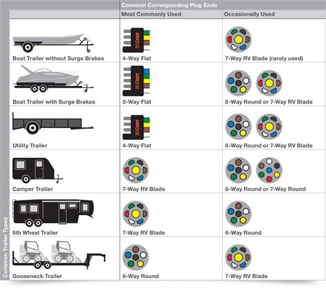 common plug ends  trailer type trailer wiring diagram