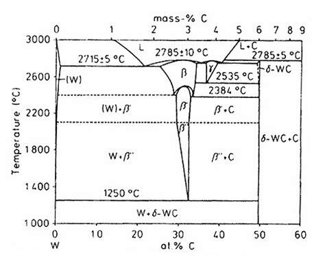 tungsten phase diagram tungsten carbide phase diagram foto 2017