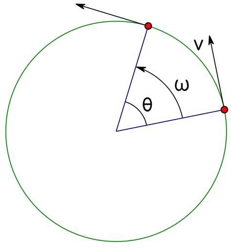 circular motion diagram file circular motion diagram svg wikimedia commons