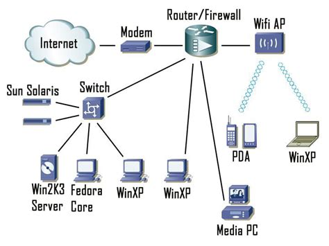 network schematic diagram hardware networking network diagram