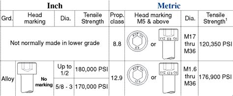 10 W 35th 5th Floor Chicago Il 60616 by Grade 5 Carriage Bolt Markings Bolts Infographic Bolt It