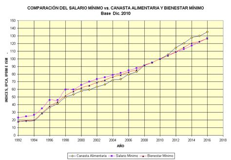 cuanto esta el salario familiar ao 2016 canasta alimentaria y salario minimo en mexico poder