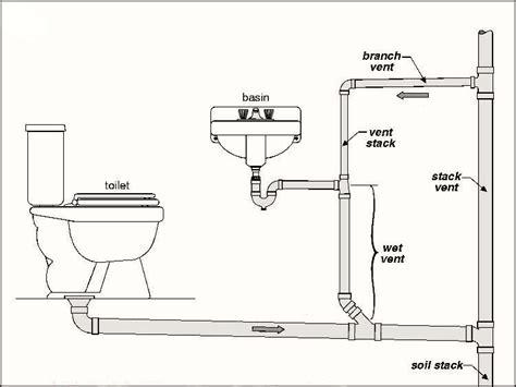 Plumbing Stacks by Drain Stack