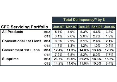 Delinquency Mba Vs Ots by Immobilienblasen Countrywide Genius At Work
