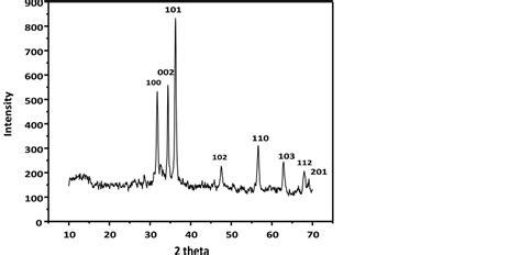 xrd pattern of zinc oxide nanoparticles bioinspired synthesis of zinc oxide nanoparticle and its