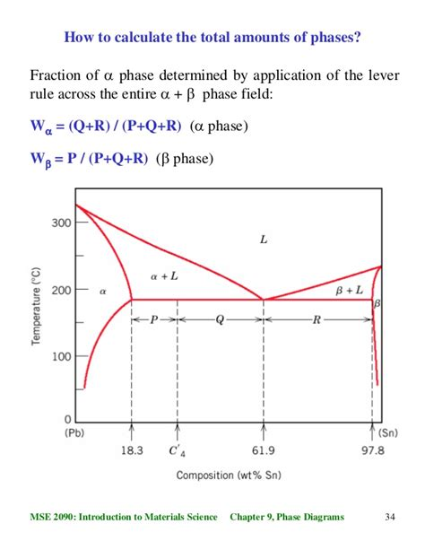 phase diagrams and phase transformations