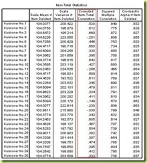 tutorial uji validitas dan realibilitas spss manipulasi data statistik spss amos caroldoey