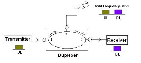 pin diode duplexer diplexer vs duplexer difference between diplexer and duplexer