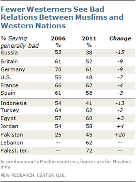 10 facts europes muslim minorities the globalist chapter 1 the rift between muslims and the west pew