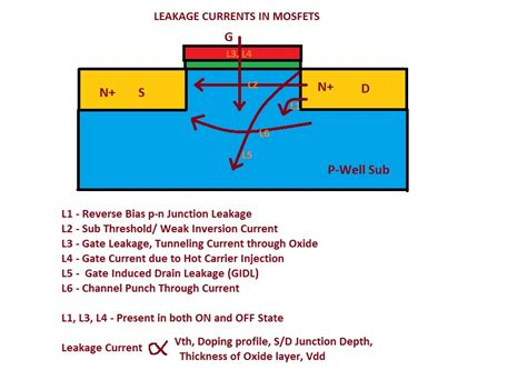 transistor gate leakage leakage currents in mosfets allthingsvlsi