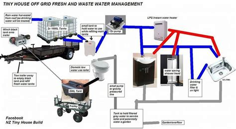 tiny house water system 17 best images about ideas for my future tiny home on