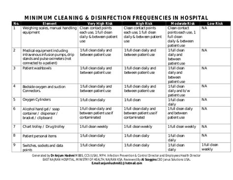 Hospital Environmental Cleaning Disinfection Procedures Practices Pressure Washing Risk Assessment Template