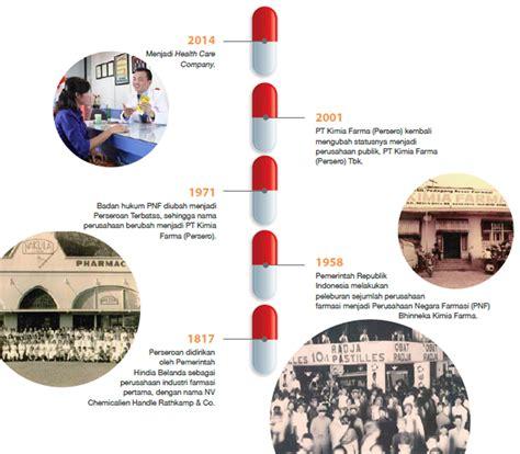 Kursi Roda Di Kimia Farma sejarah kimia farma bumn farmasi terbesar di indonesia