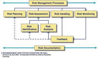 Dod Risk Management Plan Template by Herding Cats Pm Insight Newletter