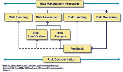dod risk management plan template risk management planning valuestreaming