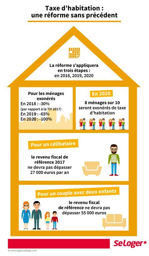 Taxe D Habitation Meublé Qui Paye by Allez Vous Encore Payer La Taxe D Habitation Imp 244 Ts