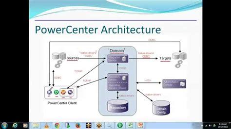 informatica mdm architecture diagram informatica architecture by informatica tutorial