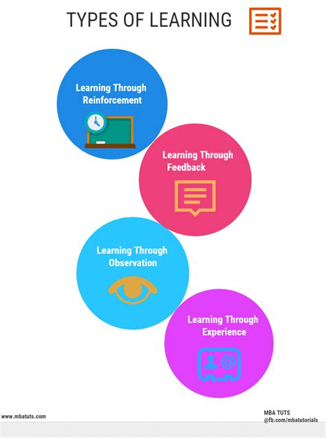 Kinds Of Mba by Types Of Learning Mba Tuts