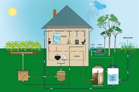 progetto casa taranto recupero acqua piovana sjmat piscine e trattamento acque